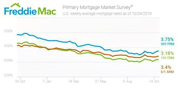 PMMS Freddie Mac Interest Rate Survey Oct 24, 2019