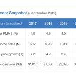 September 2019 Housing Forecast Table