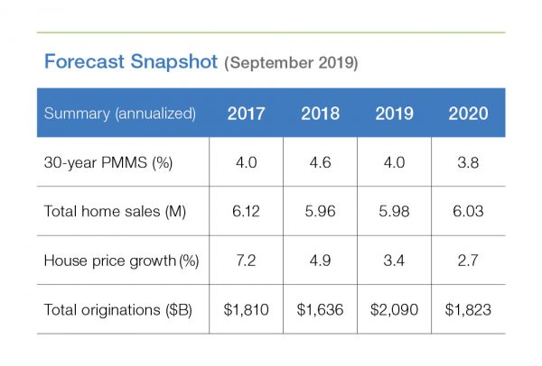 September 2019 Housing Forecast Table