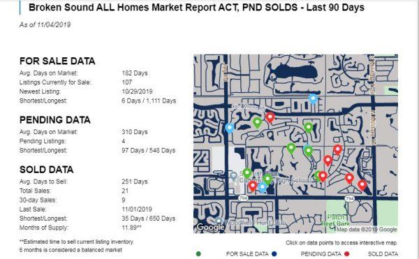 Broken Sound Market Snapshot of All Homes