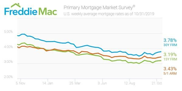 Freddie Mac Weekly Average mortgage rates 10-31-2019
