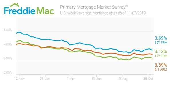 Freddie Mac Nov 7, 2019 Weekly Interest Rate Survey