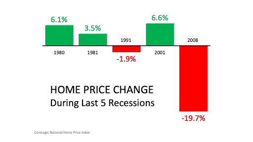 Home Price Changes During the Last5 5 Recessions