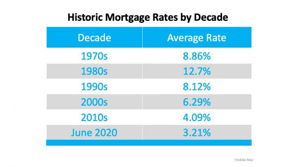 Chart comparing interest rates from the 1970's to June 2020
