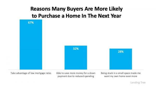 3 Reasons Many Buyers are Ready to buy a home next year