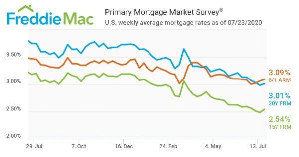 Freddie Mac PMMS July 23rd, 2020 Weekly Survey 30 Year Fixed at 3.01%