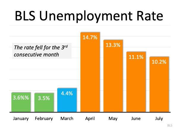August 7th, 2020 Unemployment Statistics Graph - 10.5% Unemployment, 1.8 million New jobs in July