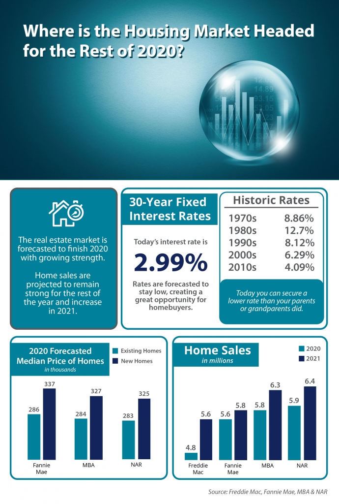 Infographic on the Highlights of Where the Housing Market is Headed in 2020 - see text below for details