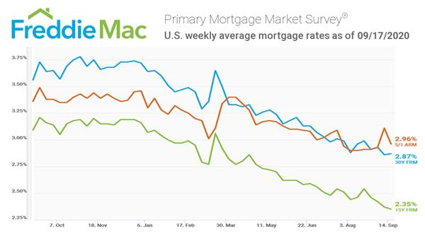 Freddie Mac PMMS Weekly Interest Rate Chart for 9-17-2020