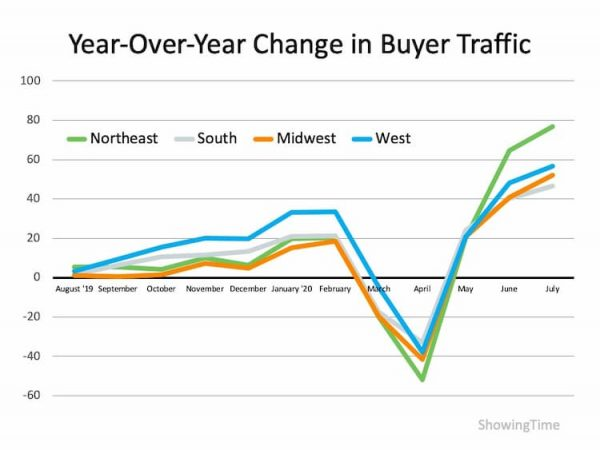 Showing Time Statistics for Year Over Year Change in Buyer Traffic