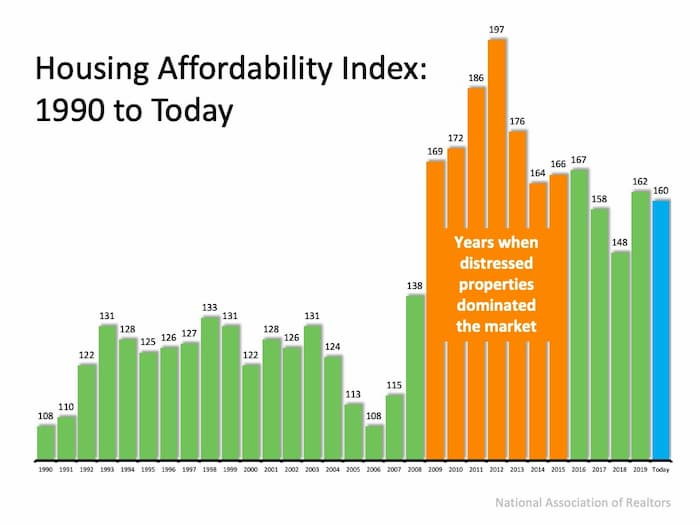 Housing Affordability Index since 1990 - homes still affordable due to low interest rates