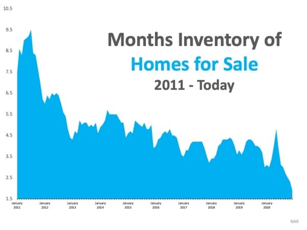 Months of Housing Inventory Graph from 2011 to Jan 2021