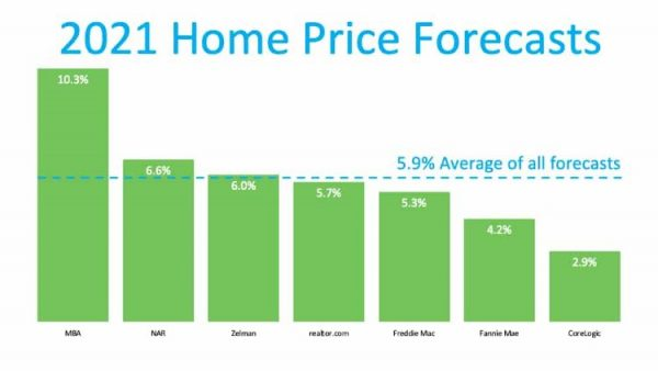 Home Price Forecast Graph for 2021