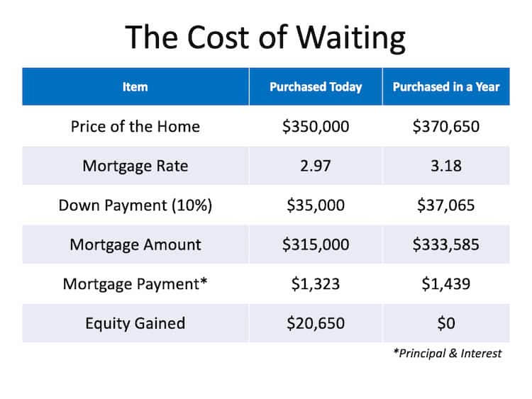 Chart to Show Cost of Waiting One Year to Buy a Home, February 2021