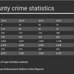 Crime Statistics for St Lucie County - 2012 to 2017, Port St Lucie and Ft Pierce