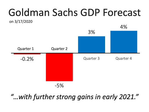 Goldman Sachs GDP Forecast 2020