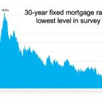 Freddie Mac 30 Year Interest Rate History Chart 3.03% July 2020