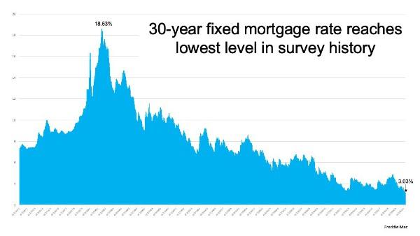 Freddie Mac 30 Year Interest Rate History Chart 3.03% July 2020