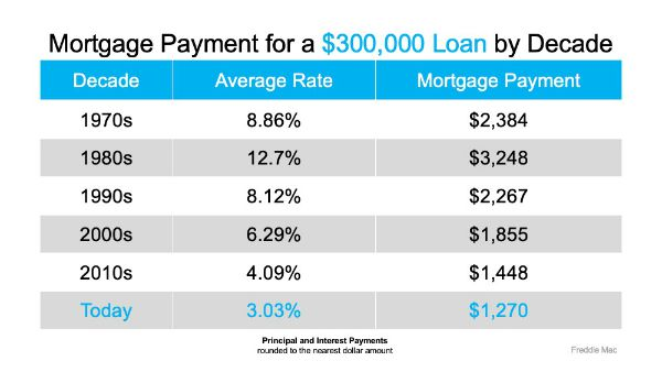 What's the Difference in Mortgage Payments when Interest Rates Drop t 3%
