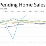 Pending Home Sales Graph Compares 5 years, for July 2020