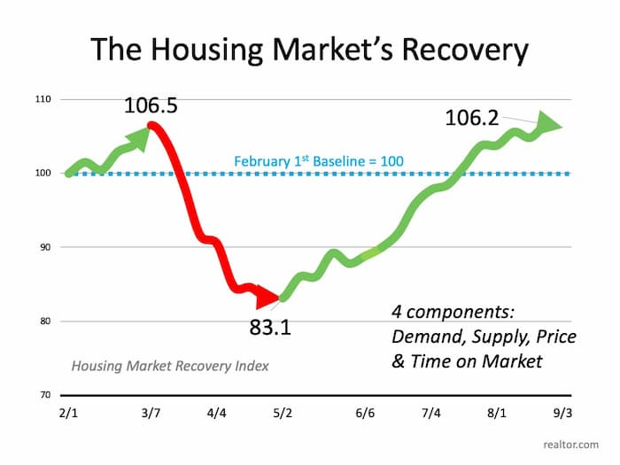 NAR Housing Market Recovery Show Rebound