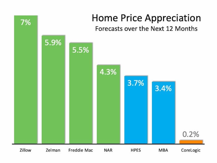 Home Price Appreciation forecast for the next 12 months into 2021 Midyear