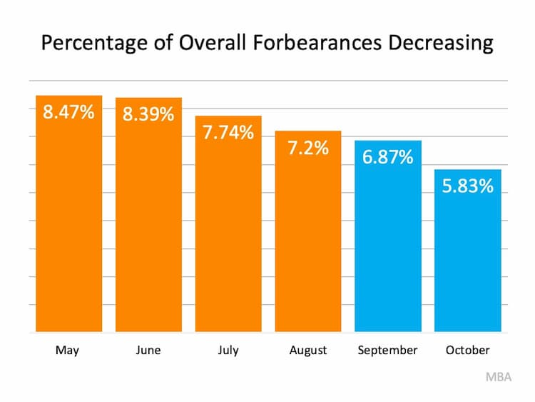Overall Forbearances have been decreasing