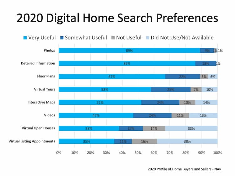 Digital Home Search Preferences y NAR 2020 Home Buyers Survey