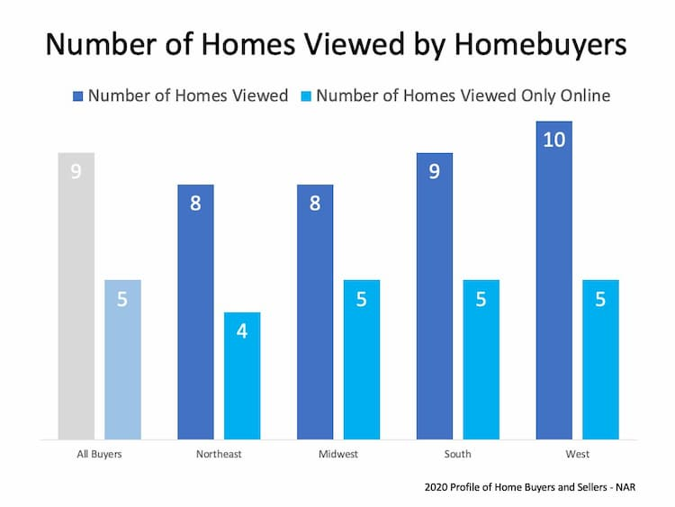 Number of Homes Viewed Online Only was more than 50% of total homes viewed during search