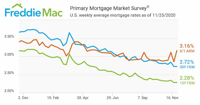 PMMS Weekly Rate Chart from Freddie Mac - November 25, 2020 - 2.72%Q 30 yr fixed rate