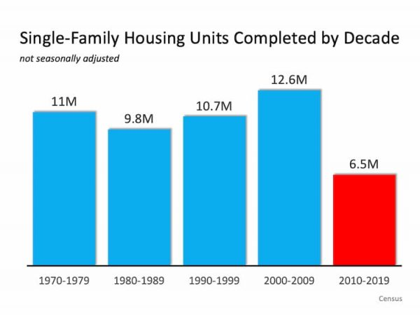 Patience is key to buying a home - graph of housing starts by decade